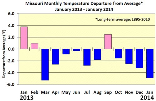 Missouri monthly temperatures, January 2013-January 2014