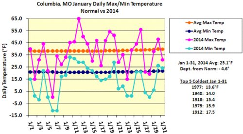 January daily max/min temperature for Columbia, Mo.