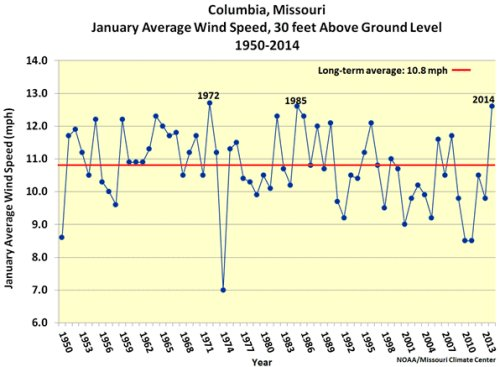 Columbia, Mo., January average wind speed, 30 feet above ground level, 1950-2014