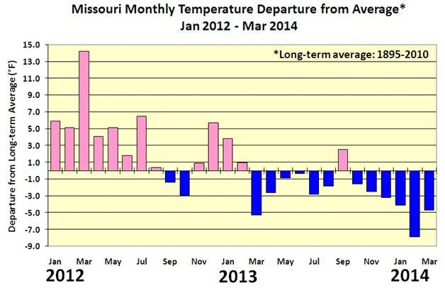 Fourteen-month temperature averages
