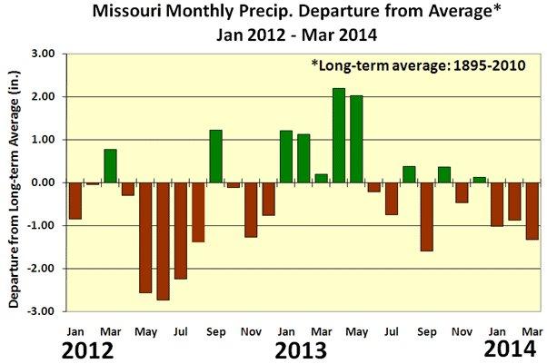 Fourteen-month precipitation averages