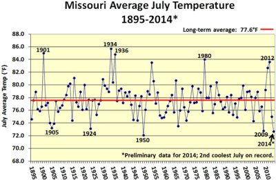 Missouri Average July Temperature, 1895 - 2014*