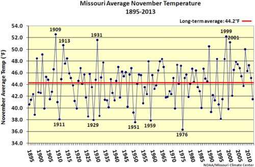 Missouri average temperatures in November, 1895-2013