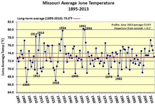 Missouri Average June Temperature 1895-2013