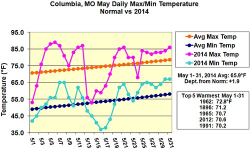 Maximum and minimum daily temperature graph