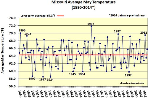 Missouri average May temperature