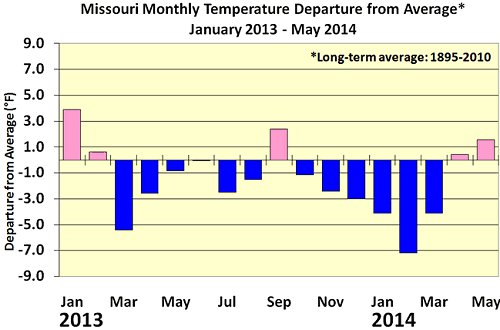 Missouri monthly temperatures