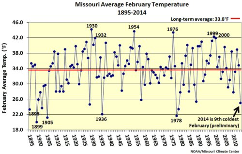 Missouri average February temperature, 1895-2014