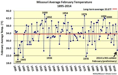 Missouri average February temperature, 1895-2014