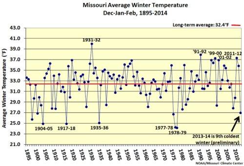 Missouri average winter temperature, Dec.-Feb., 1895-2014
