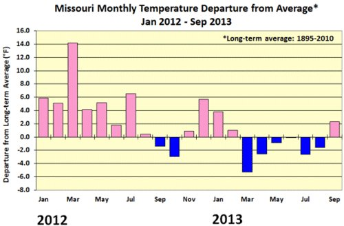 Below-average temperatures for Summer 2013